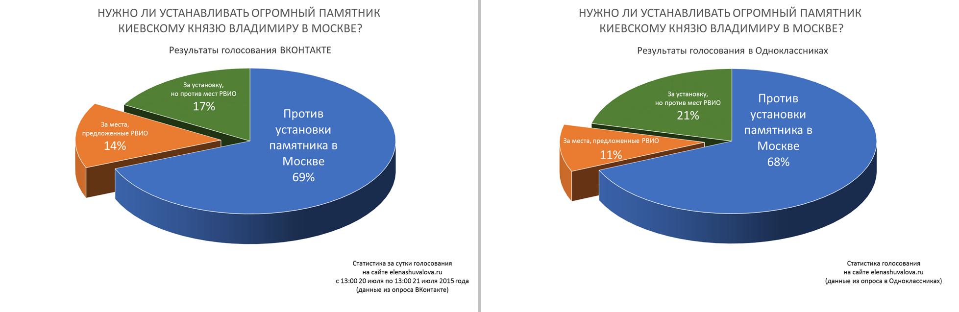 Результаты опроса по памятнику Владимиру