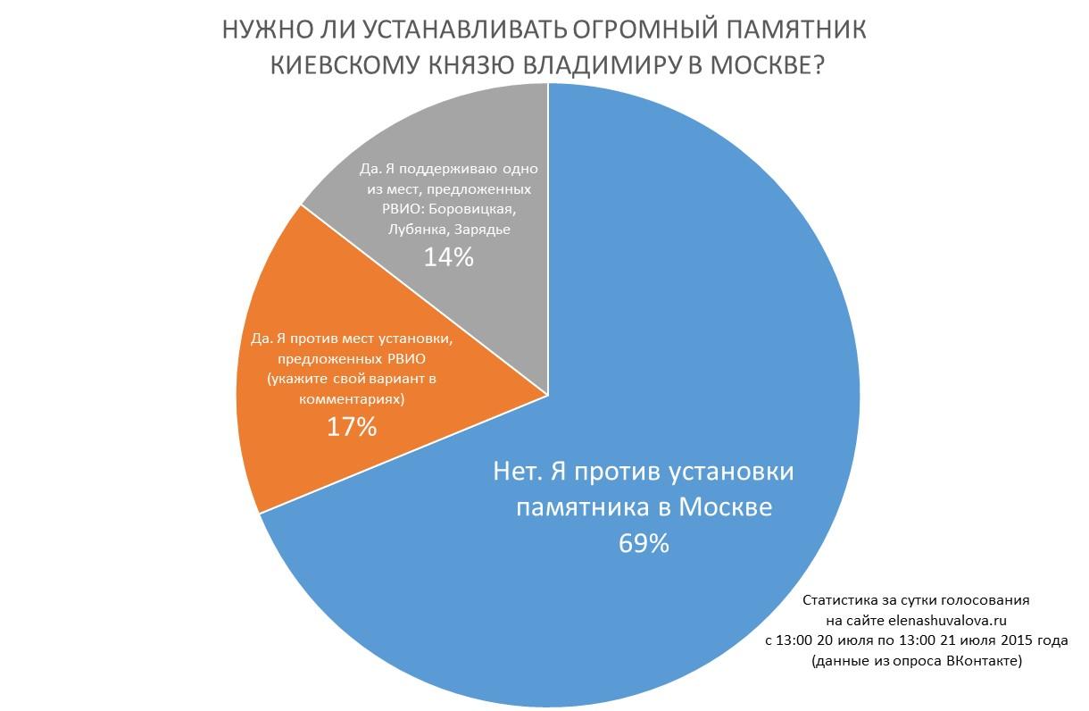 Статистика голосования по Владимиру в Москве
